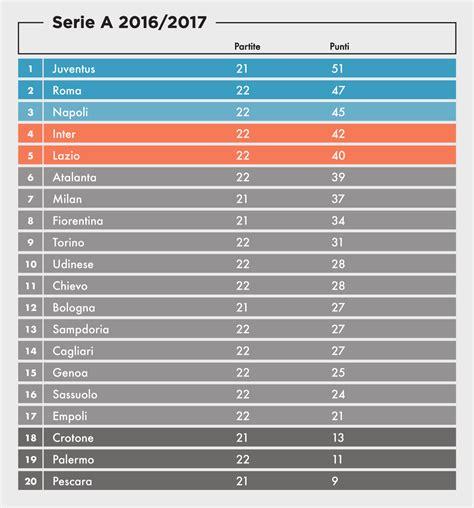 Serie A by Serie A I Risultati Della 22ma Giornata Il Post