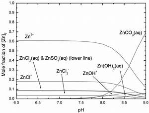 Chemical Speciation Of Environmentally Significant Metals