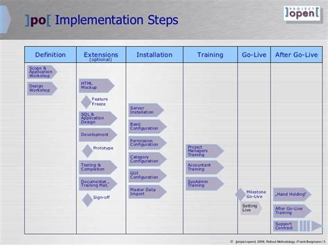 Project Rollout Template by Project Open Roll Out Plan