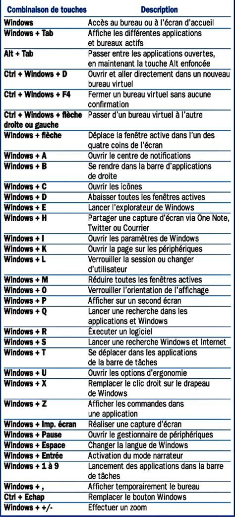 raccourcis bureau les raccourcis clavier pour windows 10
