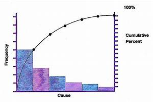 Quality Concepts And Iso 9001 2008 Qms Awareness  Pareto Chart
