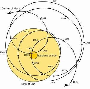 orbital motion - Binary Star system with one star ...