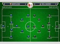 Barcelona vs Real Madrid Team News, Predicted Lineup