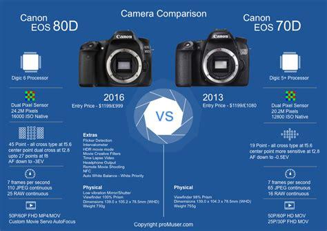 Canon EOS 80D vs 70D side-by-side comparison