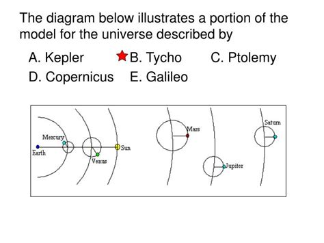 Ppt  Which Of The Following People Did Not Accept A Heliocentric Model For The Universe