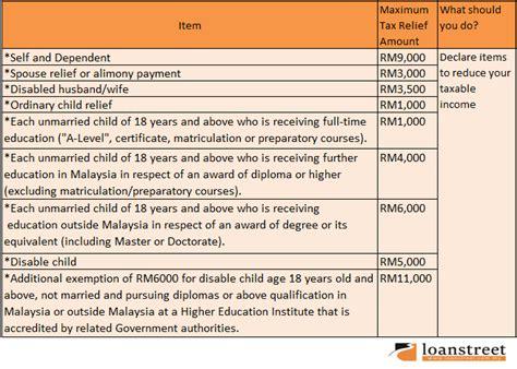 understanding tax reliefs loanstreet
