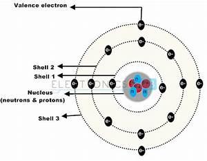 Semiconductor Diodes Basics