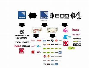 Cross Media Ownership (AO4) – kaarim321