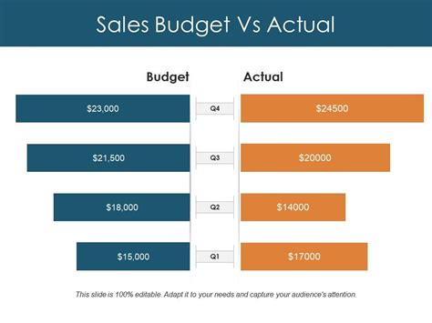 sales budget  actual  design templates powerpoint