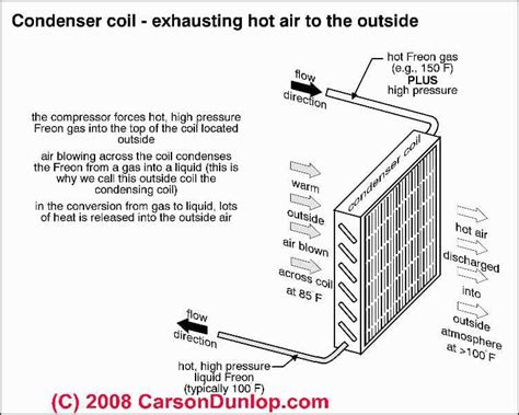 refrigerator condenser fan not working condenser unit fan stopped running diagnosis repair for