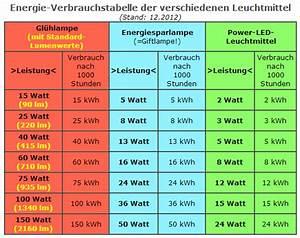 Umrechnung Lumen Watt Led Tabelle : led lumen tabelle umrechnung watt gl hbirne ~ Watch28wear.com Haus und Dekorationen