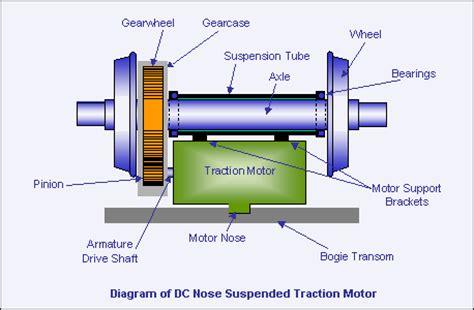 Diesel engine essay