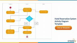 Activity Diagram Templates By Creately