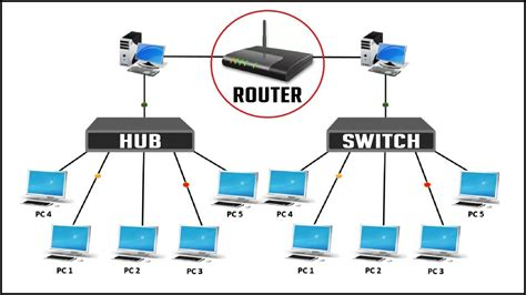 Difference Between Hub Switch Router Network Device