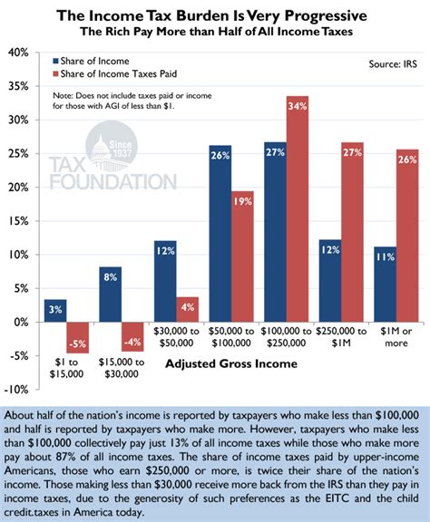 Putting A On America S Tax Returns A Putting A On America 39 S Tax Returns Chart 2 Tax