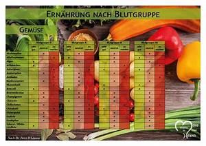 Carb Chart Pdf Download Ernährung Nach Blutgruppe A Blutgruppe