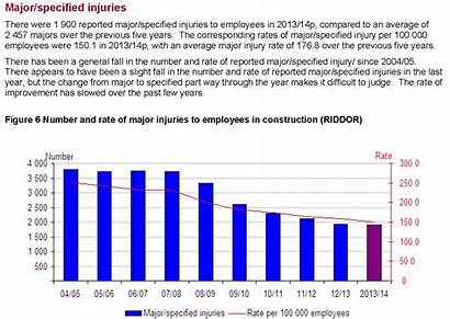 Statistics Construction Health Injury Safety Ill Pp