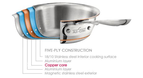 clad   copper core differences similarities pros cons prudent reviews