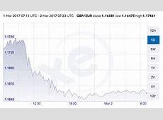 Pound plummets against euro as data shows Eurozone holding