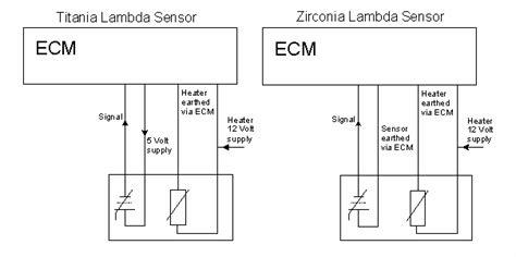 Lambda Sensor How Test