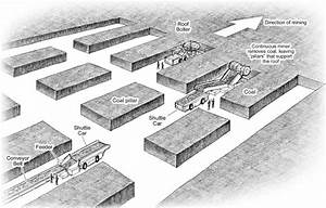 Coal Mining Methods  U2013 Coal Mining And Alaska