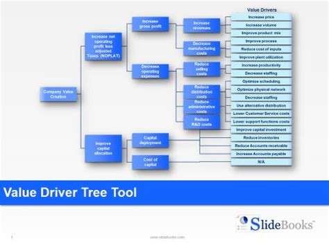 driver tree templates trees products  tools