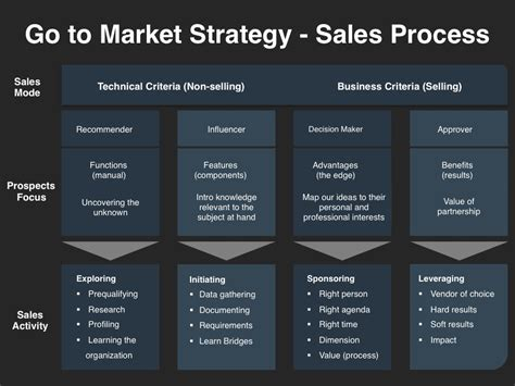sales strategy template go to market strategy planning template at four quadrant