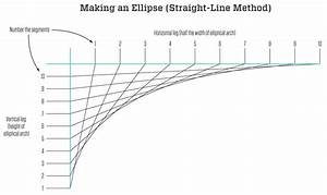 Drawing An Ellipse