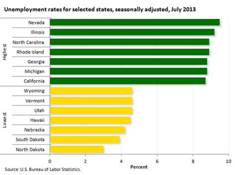 usa statistics bureau nevada has highest unemployment rate dakota the