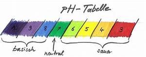 Konzentration Aus Ph Wert Berechnen : ionisiertes wasser teil 1 von 3 bernd st lein personal training ~ Themetempest.com Abrechnung