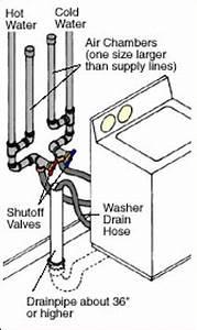 washing machine installation tips With washing machine drain plumbing diagram rough in height for sink drain