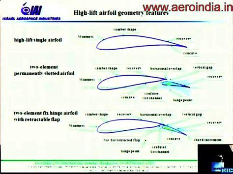 How To Design An Aircraft  Aerofoil Design  Uav Unmanned