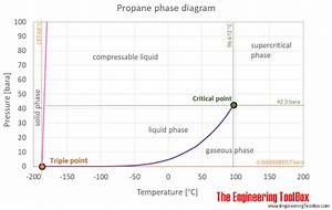 Pressure Temperature Phase Diagram For Propane