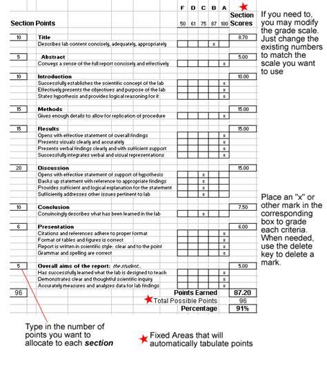 grading lab reports grading sheets