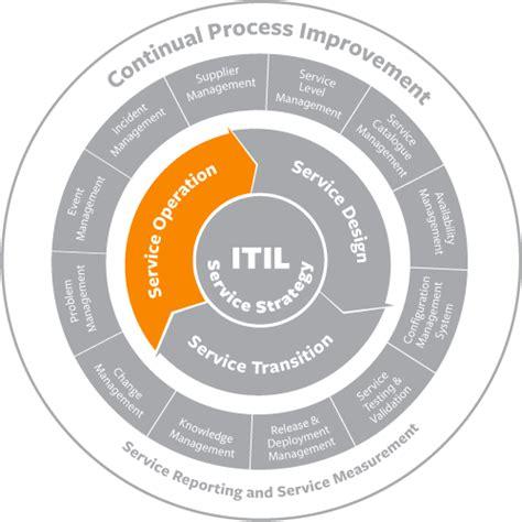 ITIL Service Operation: Best Practices & Processes - BMC ...