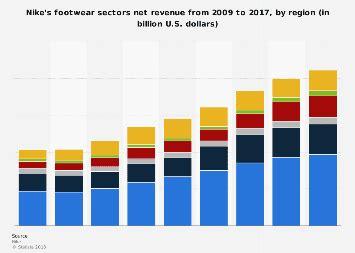 Footwear sector net revenue of sportswear companies ...