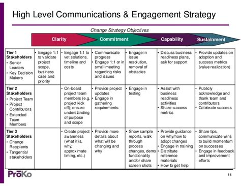comms strategy template a communication strategy template change management tools
