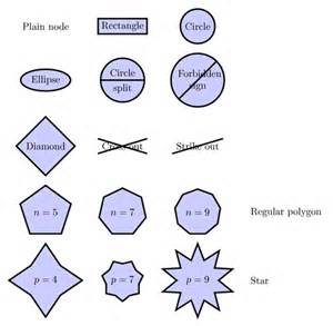 Different Shapes Examples