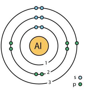 Diagram For Aluminum aluminum facts symbol discovery properties uses