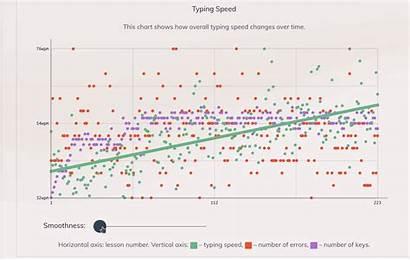 Speed Typing Graph Statistics Smoothness Math Line