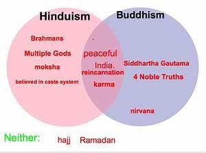 Buddhism Lesson Plans