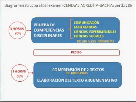 examen ceneval bachillerato 2011