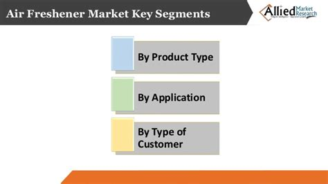 Air Freshener Market Segments By By Product Type (sprays