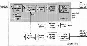 Block Diagram Of Ff  Shadowed Box  And Hf