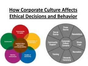 Organizational Behavior Culture