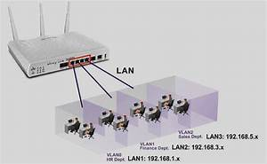 Vlan And Its Applications  U2013 Draytek Aust  U0026 Nz