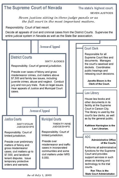 Nevada State Court System Structure Chart