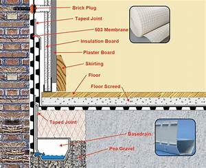 Membranes Information