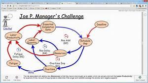 Causal Loop Diagram Ciwm