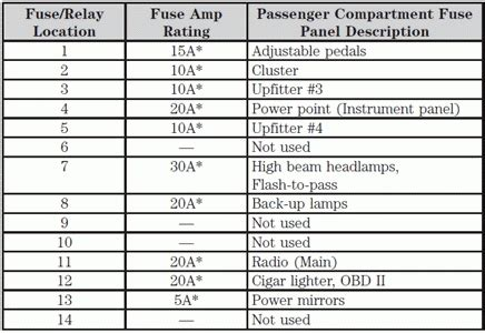 2009 Nissan Murano Fuse Box Diagram by 2009 Nissan Altima Fuse Box Fuse Box And Wiring Diagram